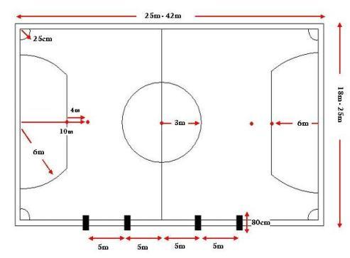 Pt Tata Megah Perkasa Article Ukuran Dan Gambar Lapangan Futsal